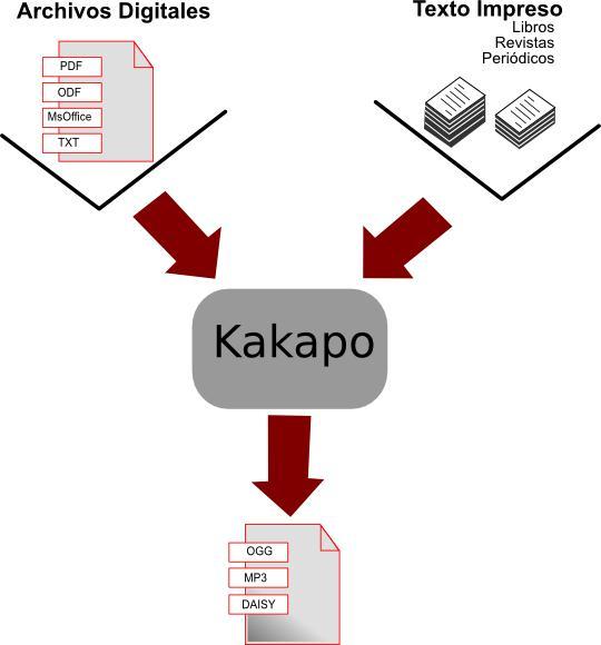 Kakapo, discapacidad